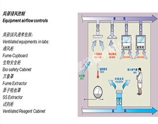 实验室通风变频控制