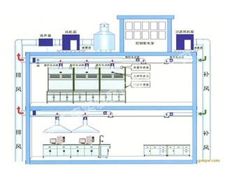 万州实验室通风变频控制系统