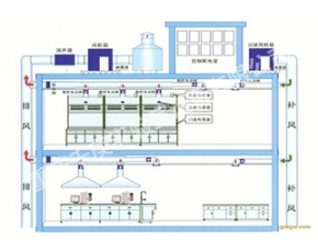实验室通风变频控制系统